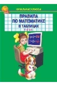 Правила по математике в таблицах и схемах. 1-4 классы