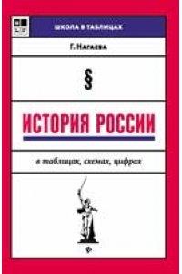 История России в таблицах,схемах,цифрах